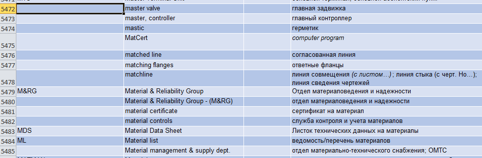 Sample glossary entries in the spreadsheet